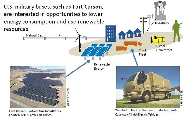 Military electric vehicle grid