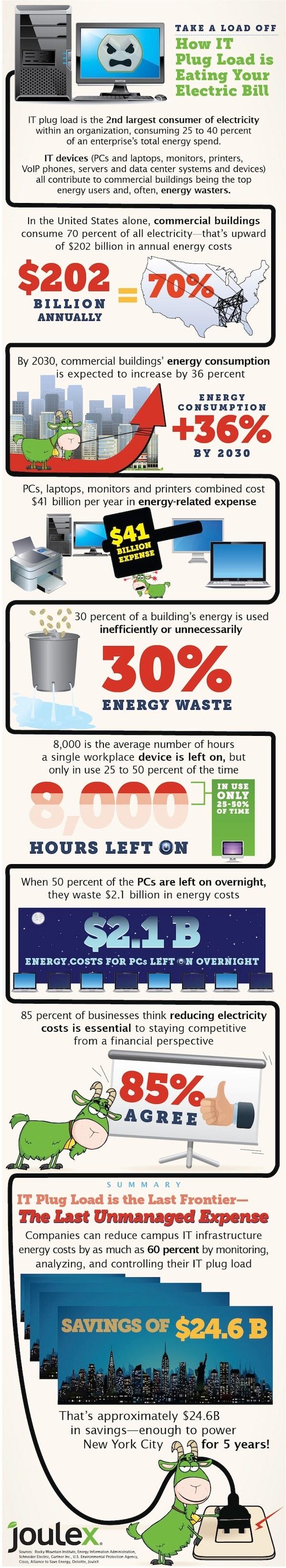 Plug load infographic