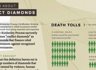 The Truth About Conflict Diamonds Infographic banner