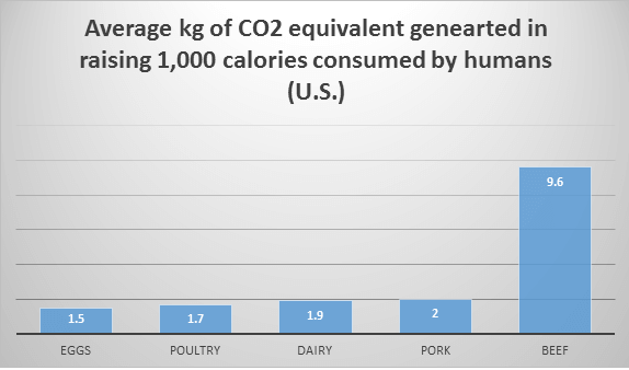 Average kg of CO2 equivalent generated in raising 1,000 calories consumed by humans