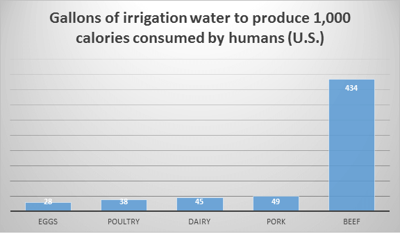 Gallons of irrigation water to produce 1,000 calories consumed by humans