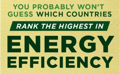 You Won't Believe Where the US Ranks Among the World's Most Energy Efficient Economies