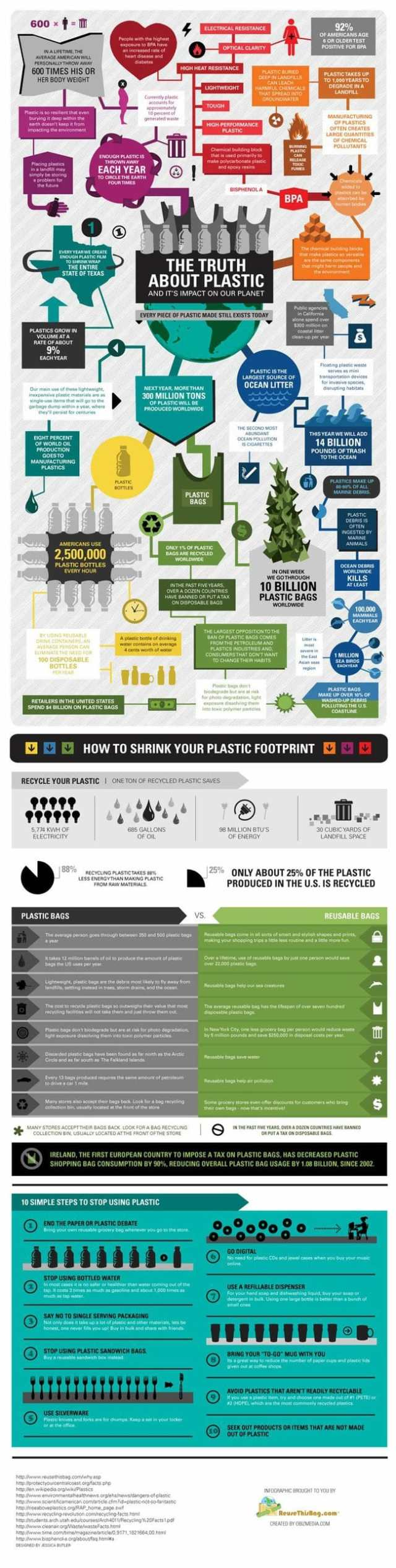 Plastic Truths Infographic