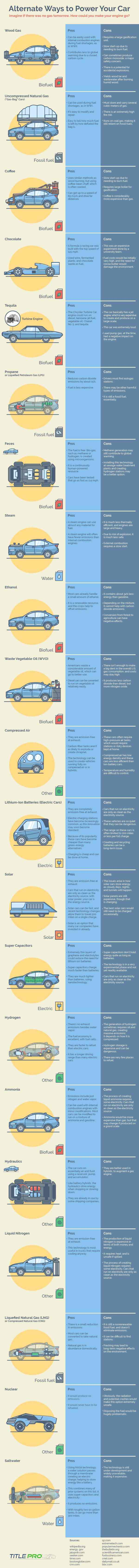 Alternate Ways to Power Your Car Infographic