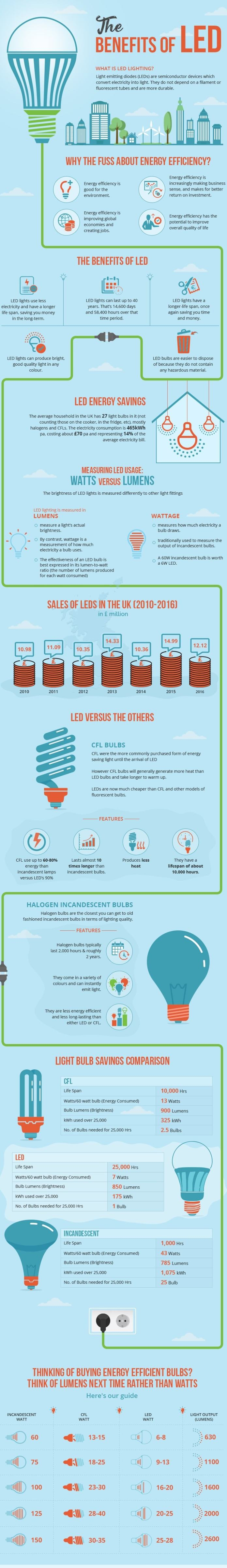 Trend in Lighting and Energy Savings Infographic