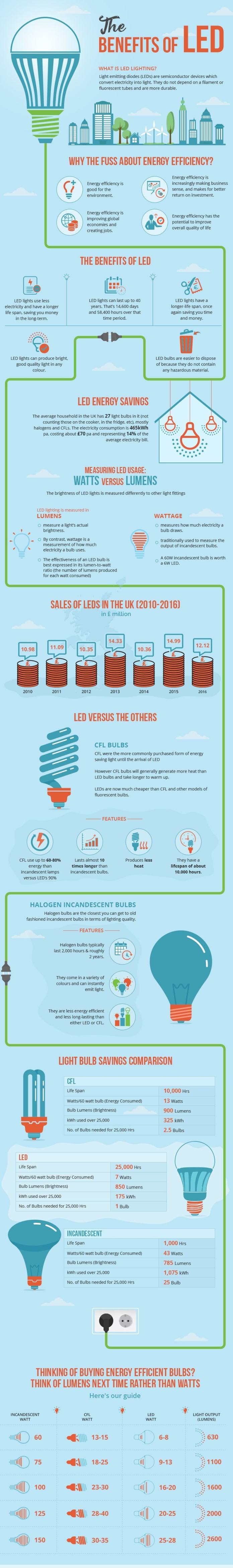 This infographic displays all of the key benefits of LED lighting and why you should consider making the switch from incandescent and halogen light bulbs.
