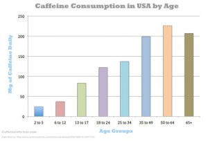 Happy Caffeine Awareness Month! Top 10 ways to improve your caffeine IQ