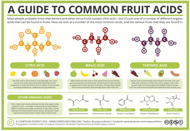 http://www.compoundchem.com/2016/02/25/a-guide-to-common-fruit-acids/