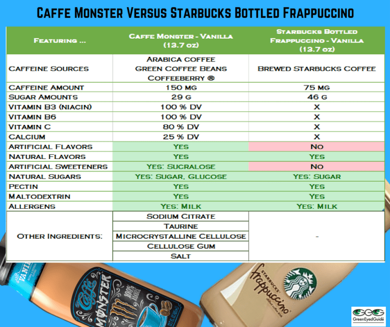 Caffe Monster vs Sbx Frapp