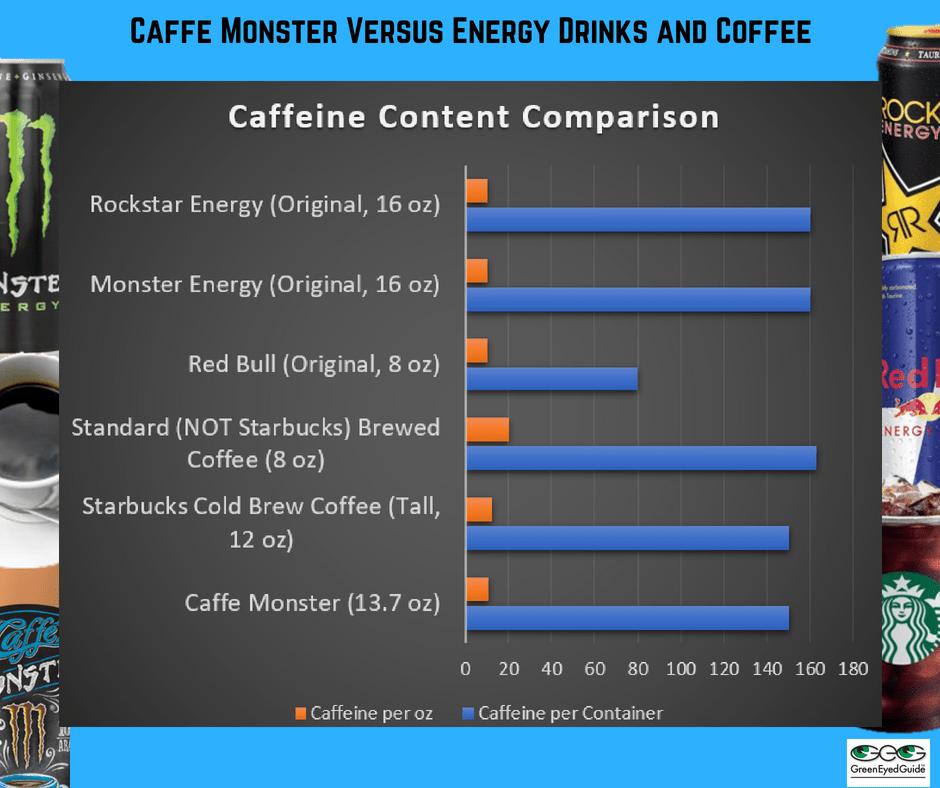 Caffeine content in red bull vs monster
