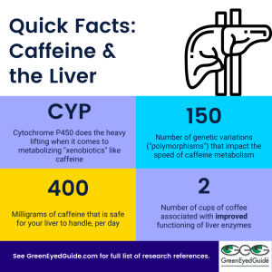 caffeine energy drinks liver quick facts