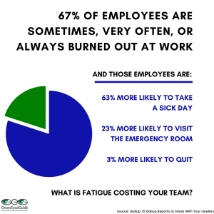 Danielle Robertson Rath Pie Chart showing 67% of employees feel burned out