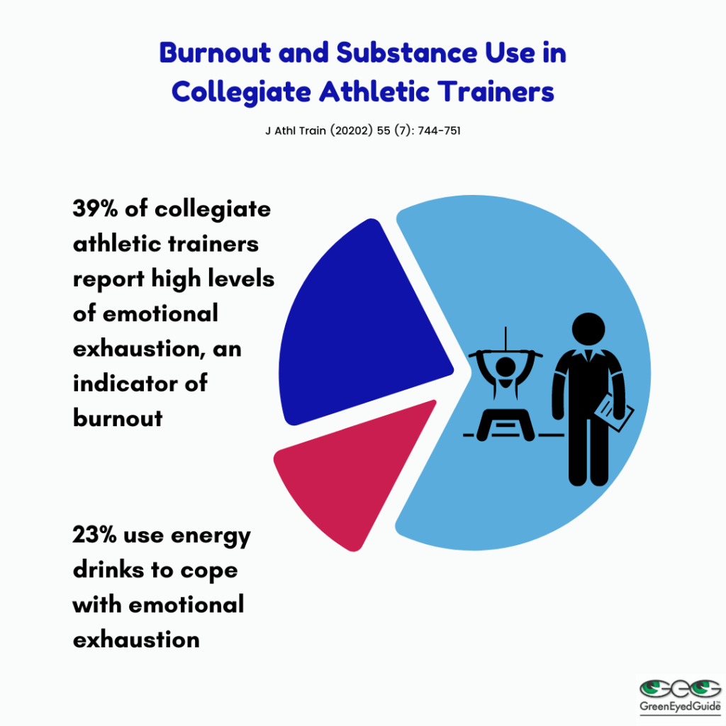 39% of athletic trainers report emotional exhaustion, 20% use energy drinks to cope