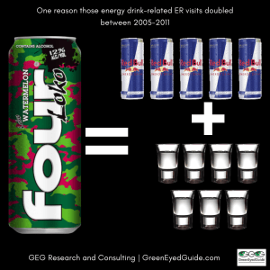 four loko is 5 red bulls and 7 shots vodka thus played a role in energy drink related ER visits
