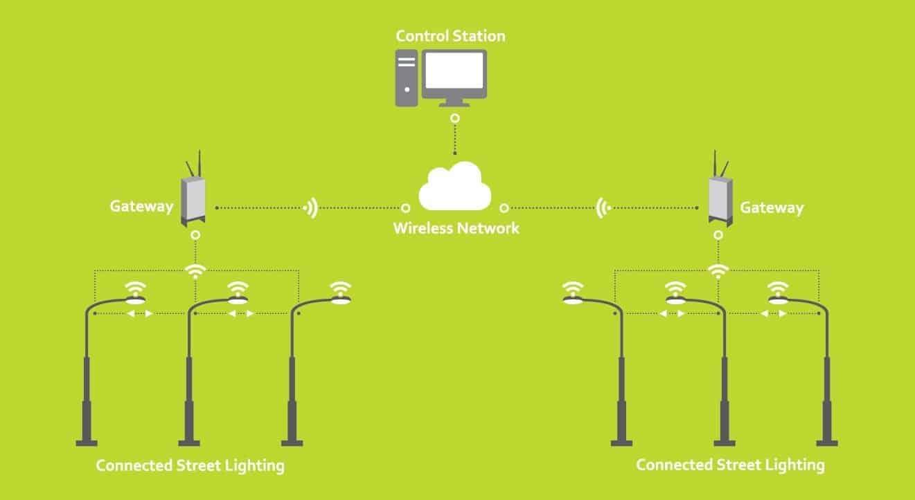 smart lighting infographic