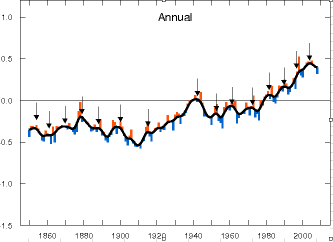 Global Warming ends every decade or so ...