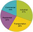2011 Energy Consumption - Source: U.S. EIA
