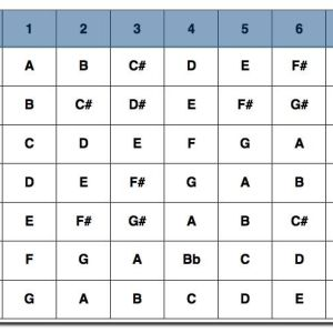 a square grid with Rowes of numbers 1-7 and letters A-G for major scale degrees.