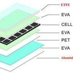 GreeSonic-SunPower-Semi-Flexible-Solar-Panel-100W-ETFEAluminum-Photovoltaic-Solar-Panel-Thermostable-with-MC4-connectors-0-1
