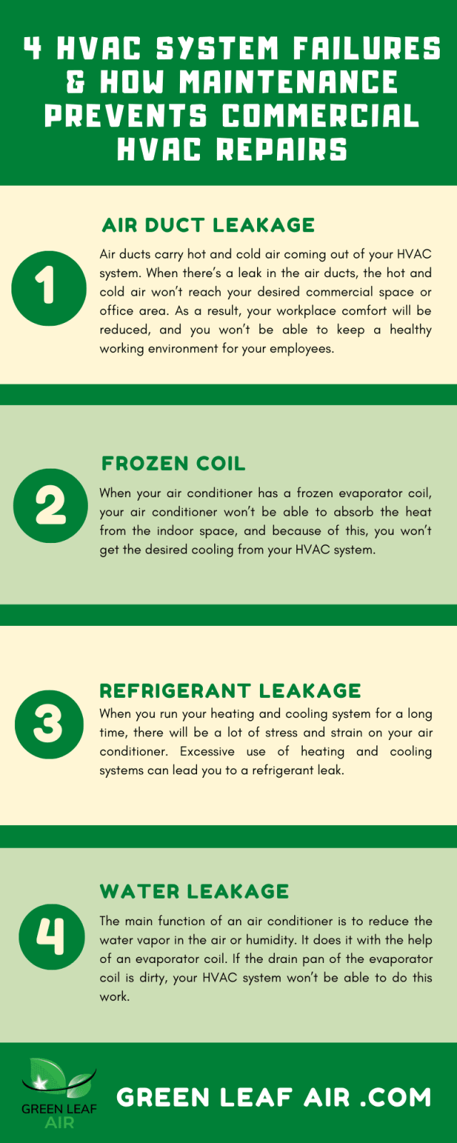 4 HVAC System Failures & How Maintenance Prevents Costly Commercial HVAC Repairs