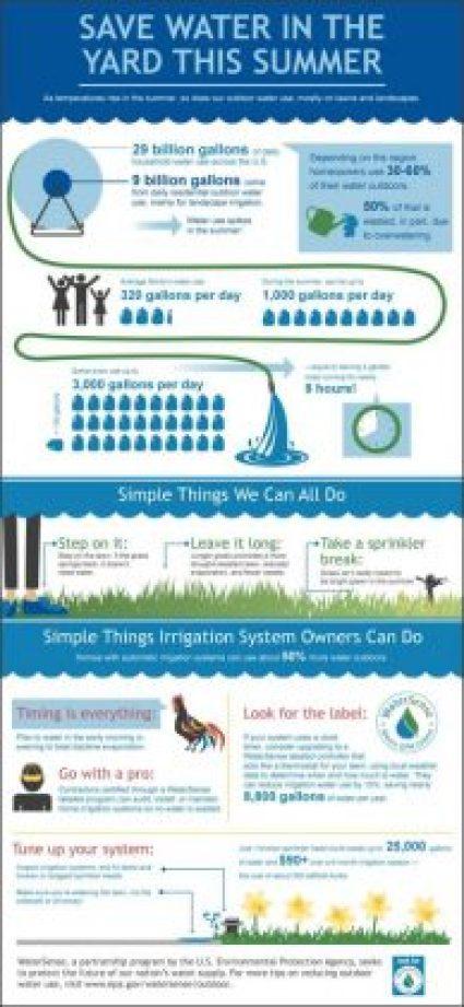 WaterSense information for saving water