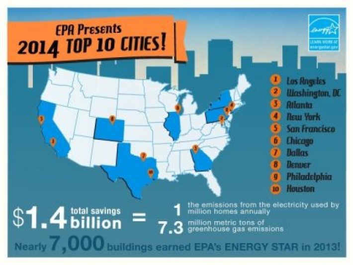 2014 Cities with the most Energy Star