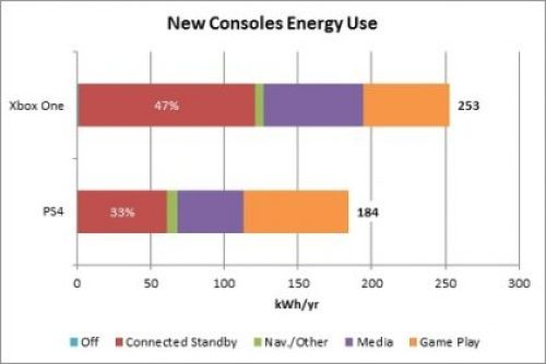 PlayStation 4 and Xbox consumes a ton of energy