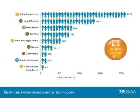 IRENA Renewable Energy Jobs by Technology