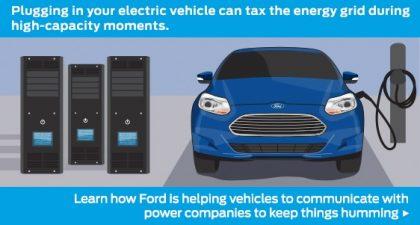 Ford electrified vehicle program