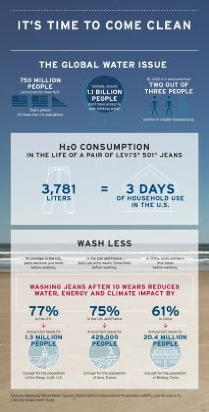 Levi Strauss infographic time.to come clean on water conservation