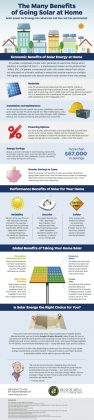 Environmental Benefits of Solar Panels