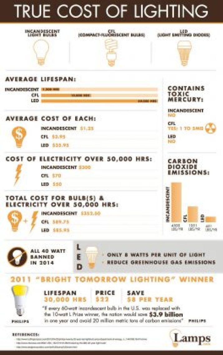 Lighting, LED lighting, lamps.com