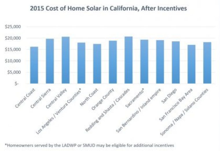 Image and data source – Solar to the People, 2016