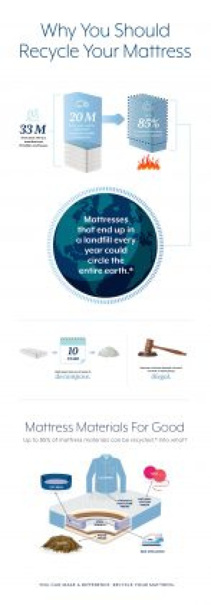 Here's a great piece on how to get rid of yourunwanted mattresswithout getting fined (or destroying the Earth). Did you know: •every year the U.S. Manufactures 33M mattresses, and every year 20M end up in a landfill or incinerator? •mattresses take 10 years to decompose? •up to 85% of materials in a mattress can be recycled into things like pet beds, mulch, and appliances? Mattress Advisorcreated a guide on exactly what to do with your unwanted mattress, whether it'srecyclingordonating to a charitable organization- there's so many options.