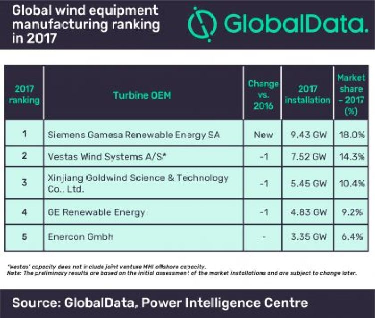 Siemens overtook everyone for wind power