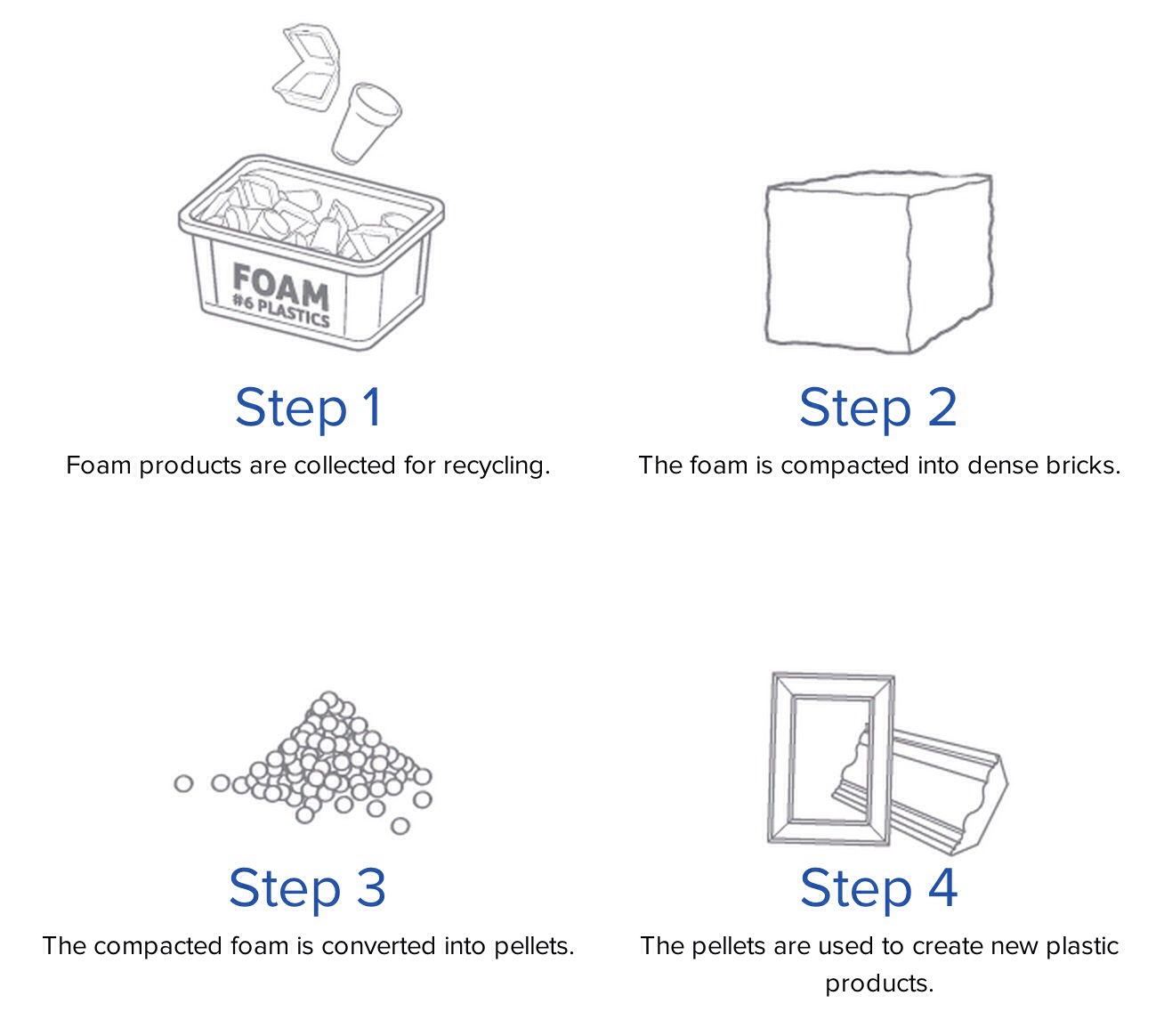 Going Green Includes Polystyrene Foam Recycling Electric