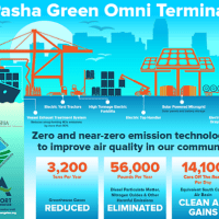 Solar Microgrid to 'Green' North America's Largest Port