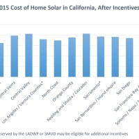 What's the Average Cost of Solar Across the US, With a Focus on New York and California? The Green Living Guy Investigates.