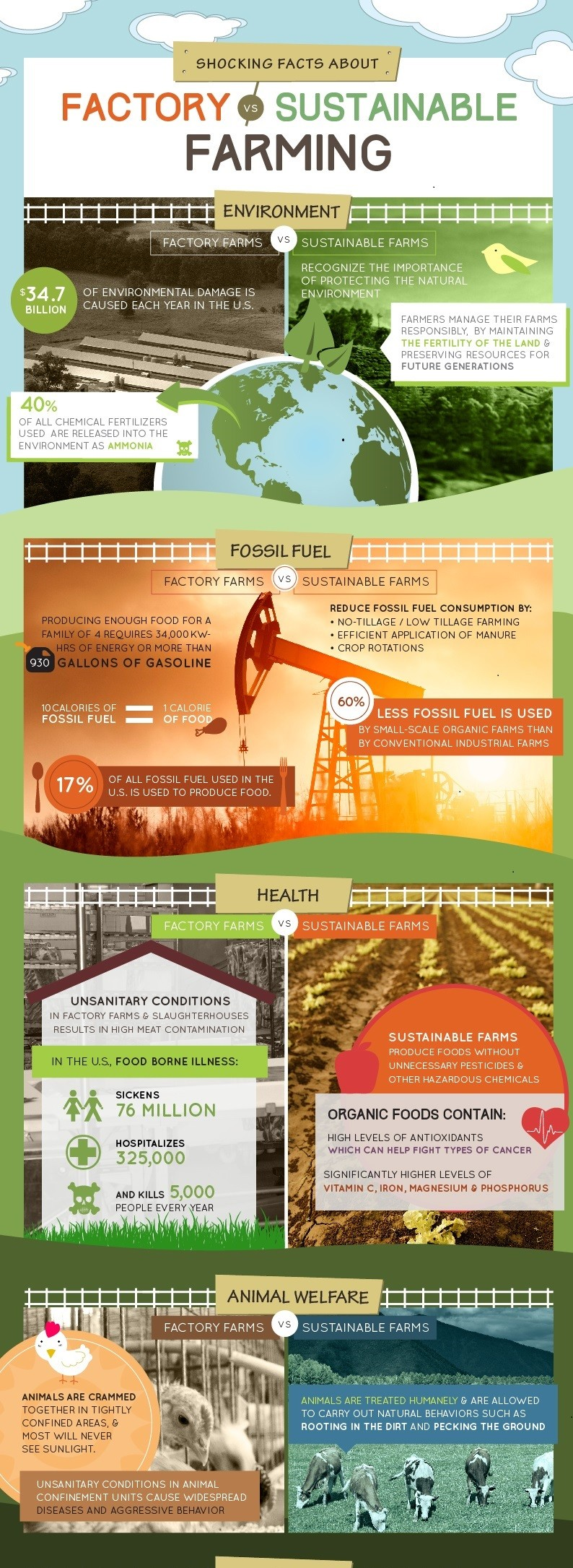 facts about factory farming [infographic]