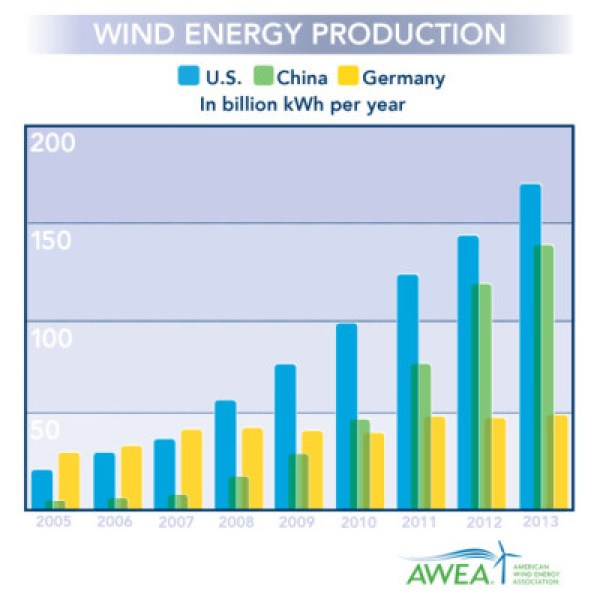 world leader in wind power is US