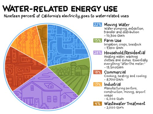 electricty usage for water