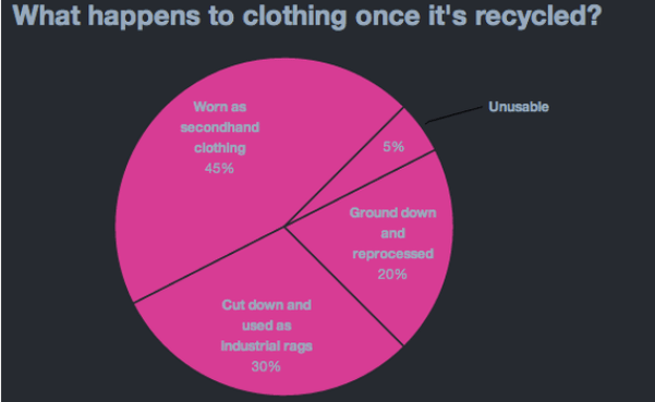 what happens to recycled clothing?