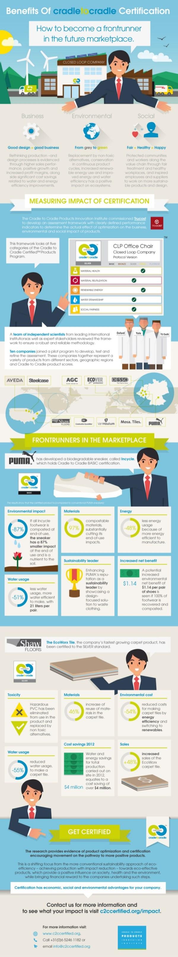 Cradle-2-Cradle-infographic