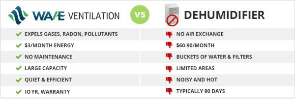 WAVE vs Dehumidifier 10 yr warranty