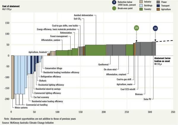 energy abatement potential energy efficiency