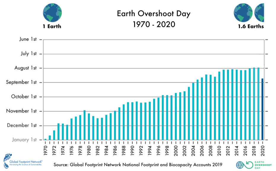 Earth Overshoot Day. Sustainable cities.