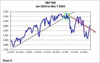 20160311 Chart 3