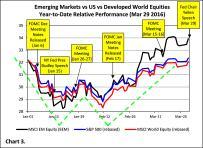 20160329 Chart 3