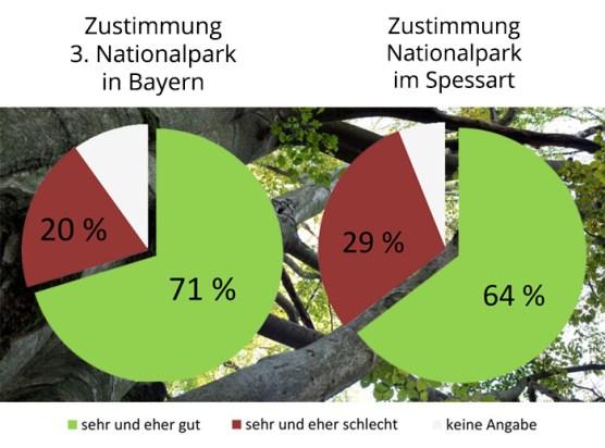 Zustimmung für 3. Nationalpark in Bayern und im Spessart
