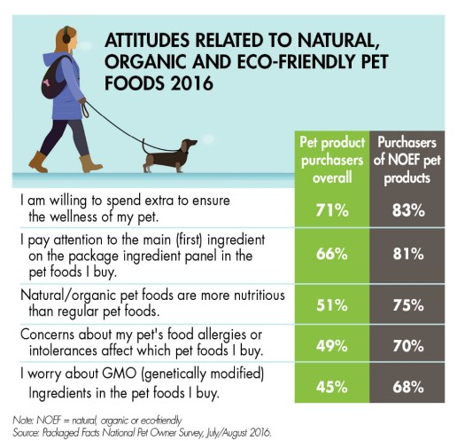 """Pet Food Industry - Organic will become the """"next big thing"""" in natural pet food"""